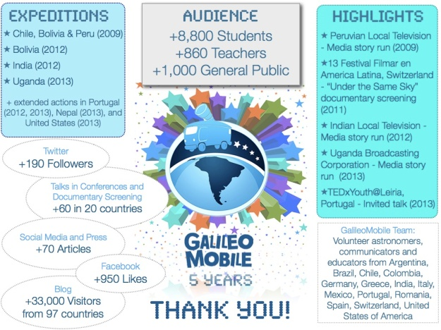 5 years of GalileoMobile in numbers.